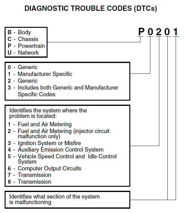What Is On Board Diagnostics Obd 187 Bimmerscan
