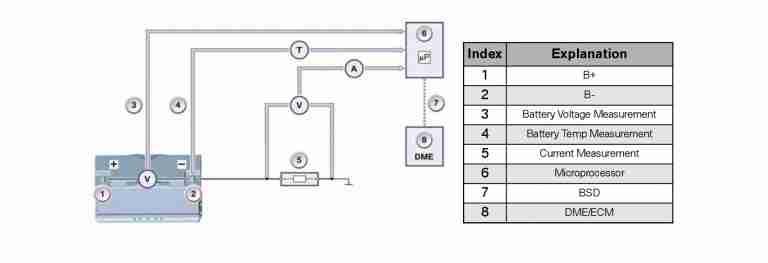 bmw intelligent battery sensor  ibs   u00bb bimmerscan