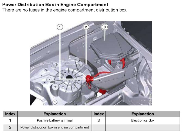 Power Distribution Box in Engine Compartment