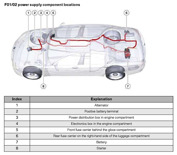 pdb fuse box 2011 740il diagram wiring diagrams for diy car repairs E63 M6 White at fashall.co